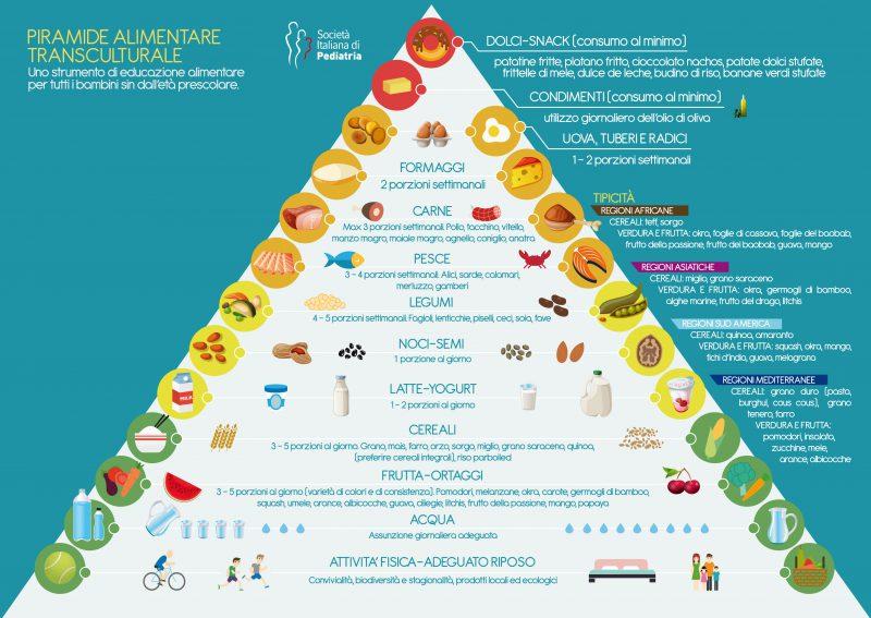 piramide alimentare transculturale